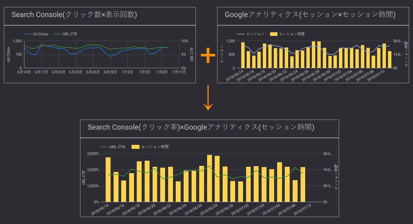 Search ConsoleのプロパティAで集計している検索アナリティクスデータとGoogleアナリティクスのプロパティAで集計しているデータを結合