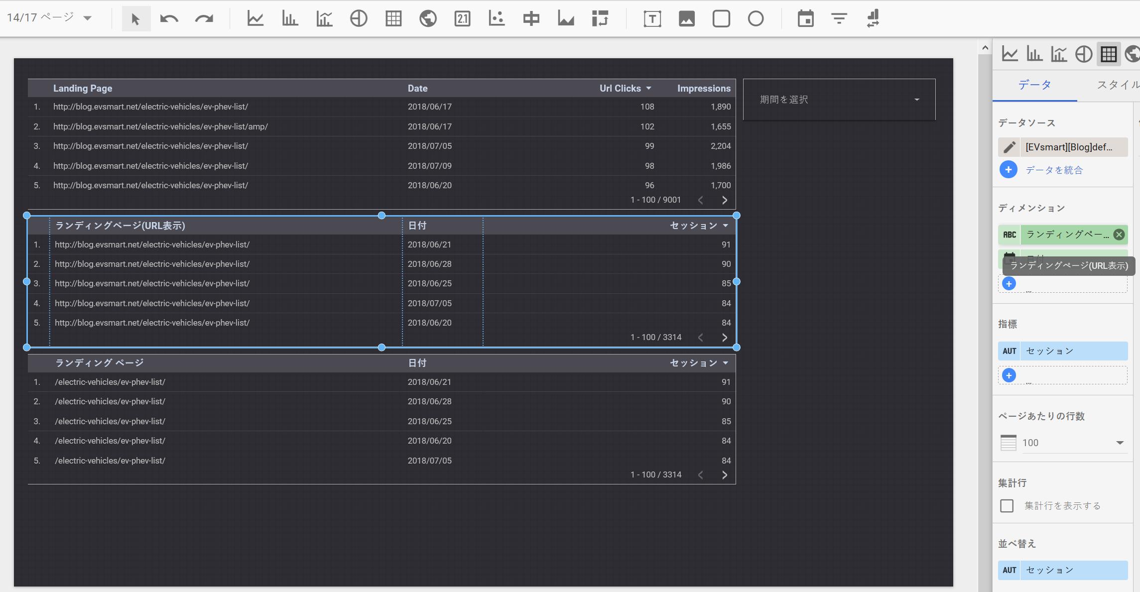 データソースに追加したGoogleアナリティクスのデータソースで、表形式のレポートを表示