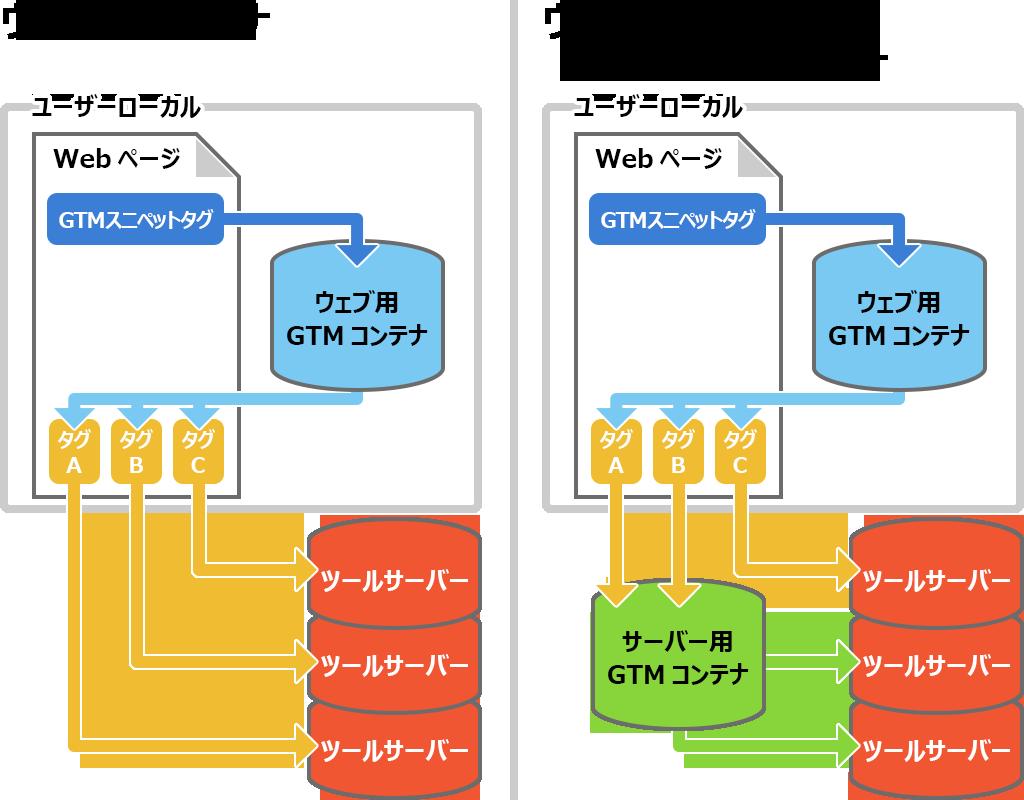 サーバー用コンテナを使う場合の、ローカル、サーバー、ツールサーバーのデータのやり取りなどの図