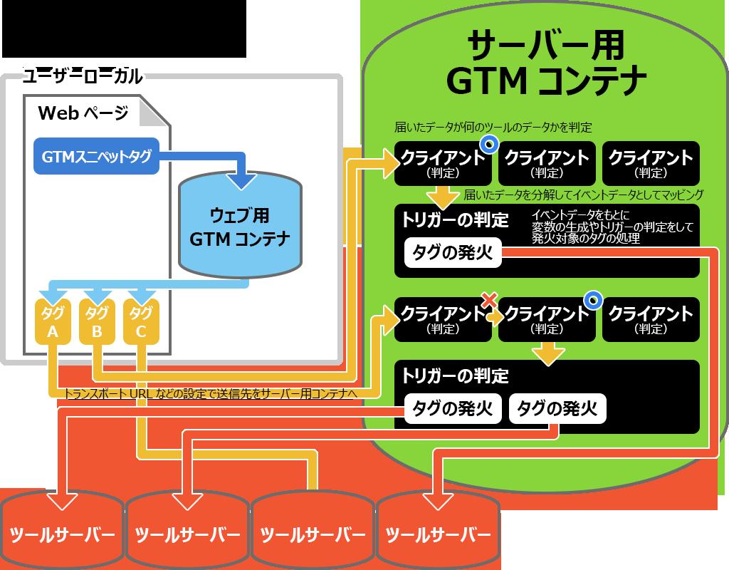 サーバー用コンテナ内での全体的な処理の流れ