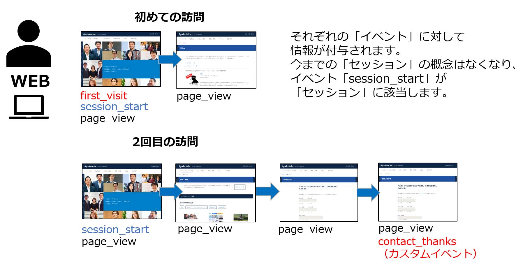 ユーザーがサイトに訪れたときのイベントとレポート図