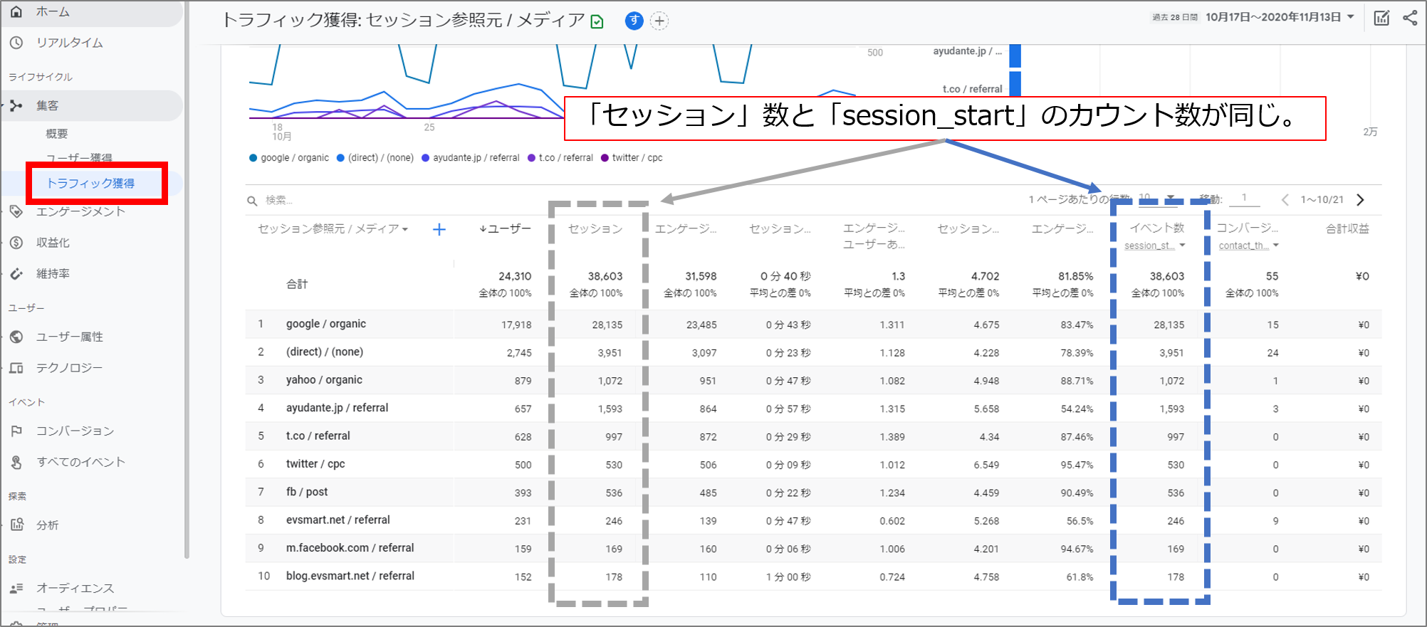 セッション単位の集客レポート図