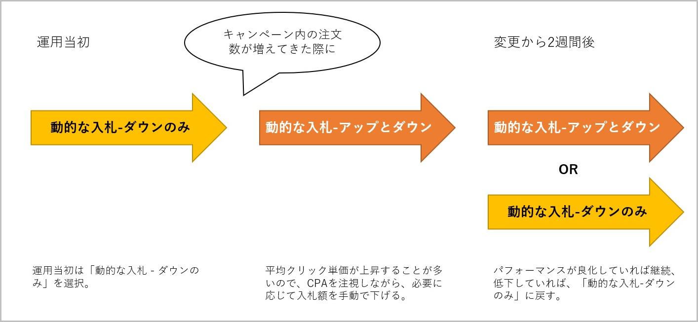 入札戦略の選び方フロー