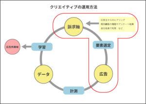 クリエイティブの運用方法概要図
