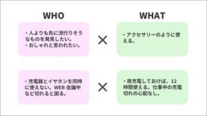 訴求軸の「誰」と「何」の掛け合わせ例