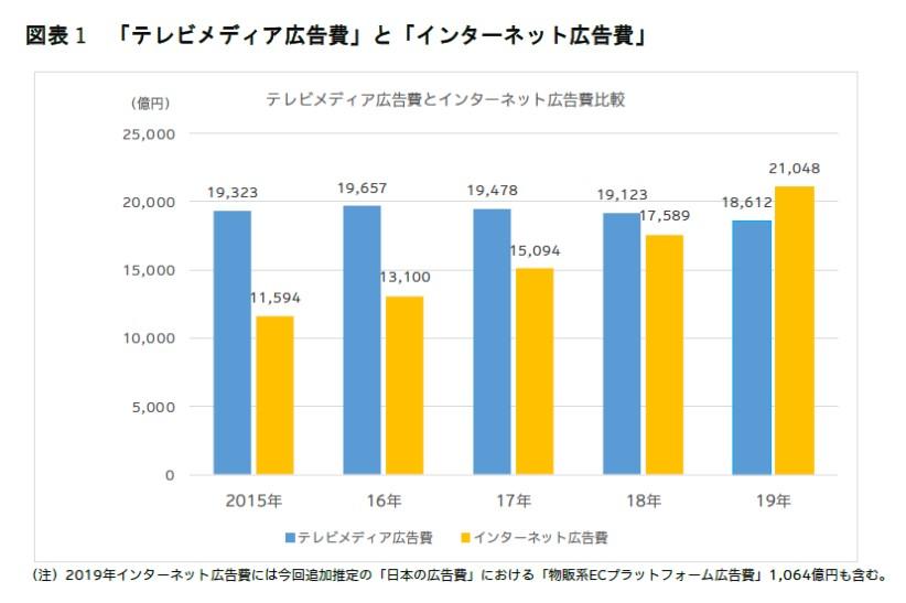 テレビメディア広告費とインターネット広告費2019