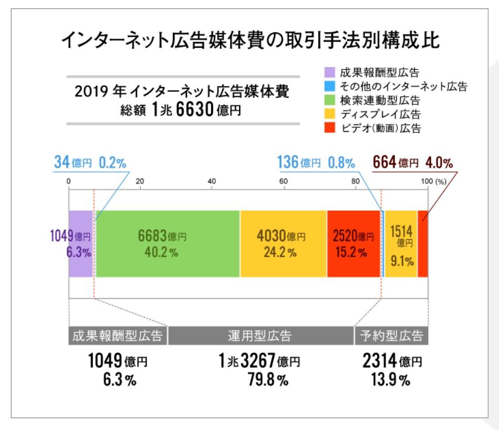 2019年インターネット広告媒体費の取引手法別構成比
