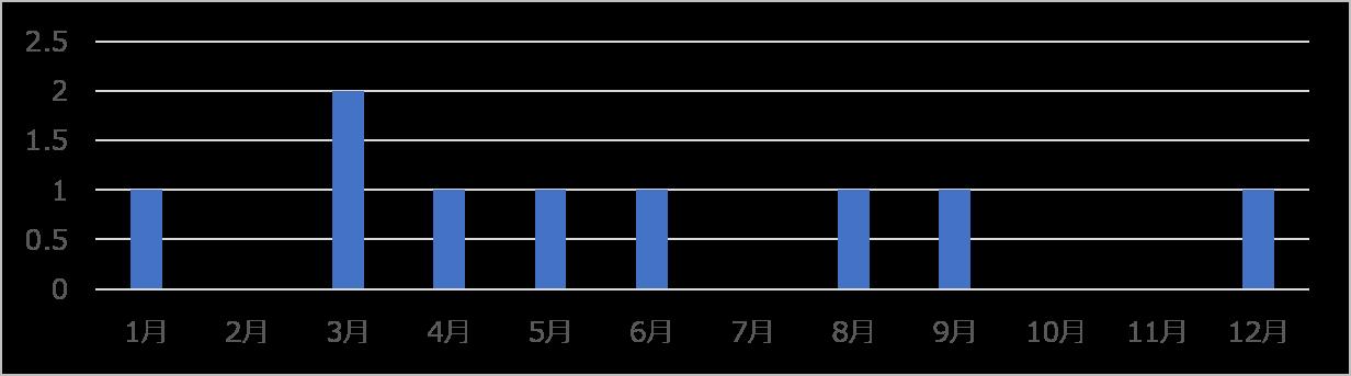 月別のコアアップデート実施回数