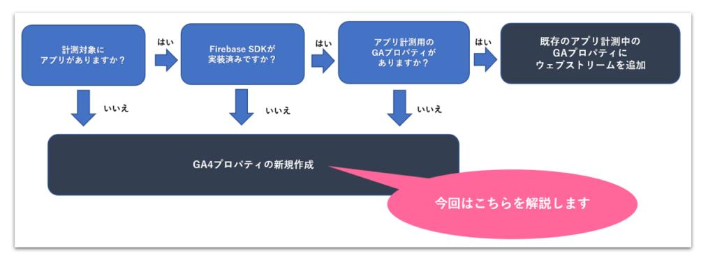 導入前チェック図