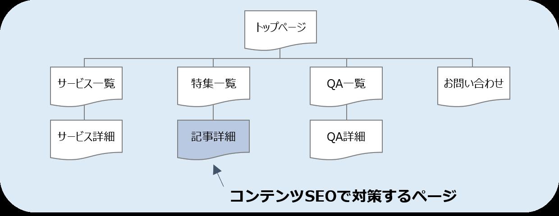 コンテンツタイプとコンテンツSEOで対策するページ