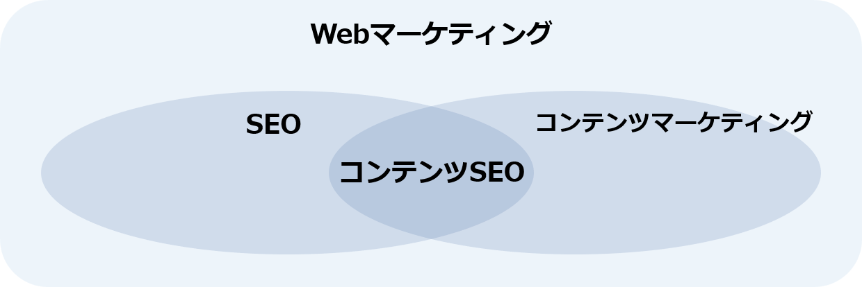 Webマーケティングから見たコンテンツSEOの立ち位置